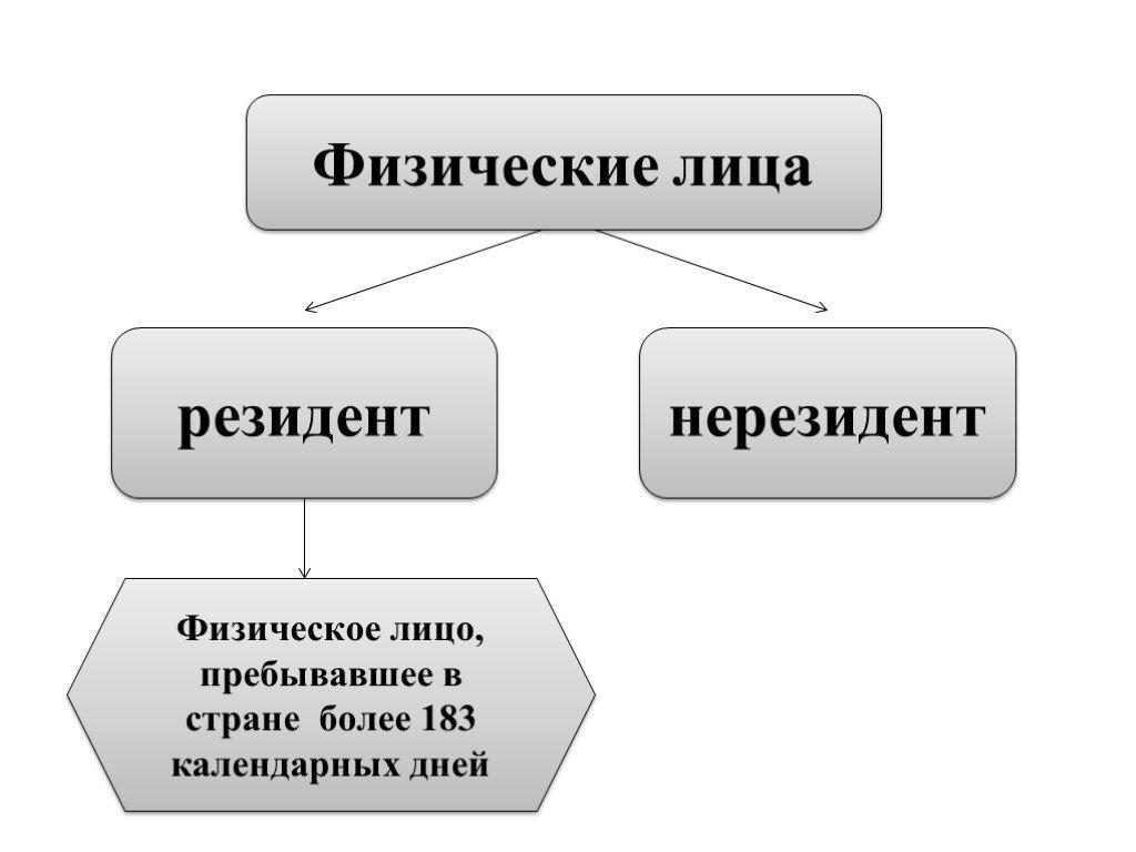 Кто является резидентом и нерезидентом рф: как определить свой статус?