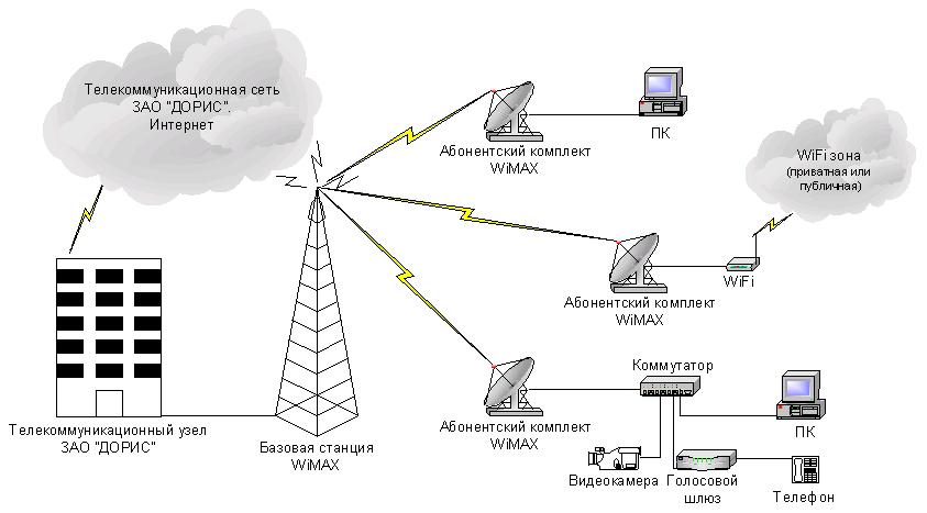 Wimax – что это такое, и какие преимущества имеет данная технология - kompbuter