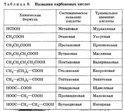 Двухосновные карбоновые кислоты | авторская платформа pandia.ru