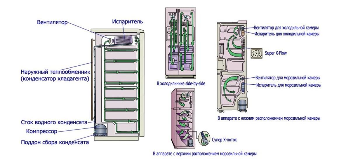Что такое неофрост в холодильнике: модели с неофрост
