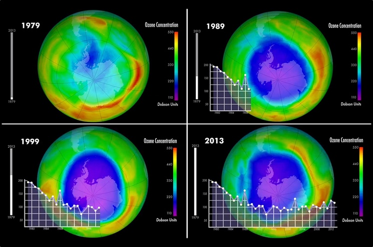 Что такое озоновый слой и почему его разрушение вредно? описание, фото и видео  - «как и почему»
