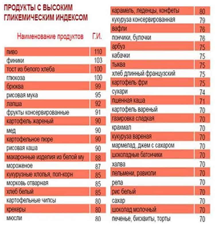 Углеводы + продукты богатые углеводами