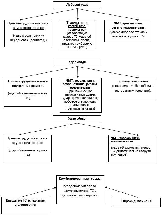 Виды травм: классификация повреждений и их характеристика