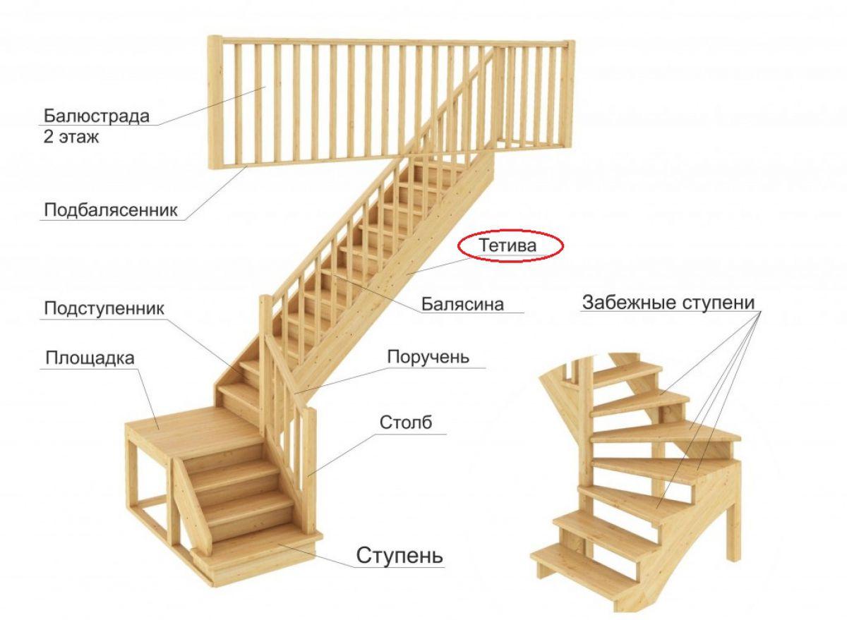 Лестница на тетивах - особенности конструкции
