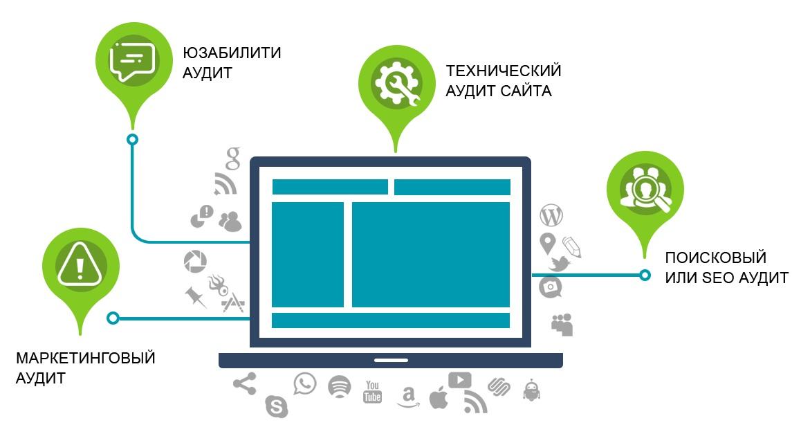 Что это такое юзабилити сайта: как сделать