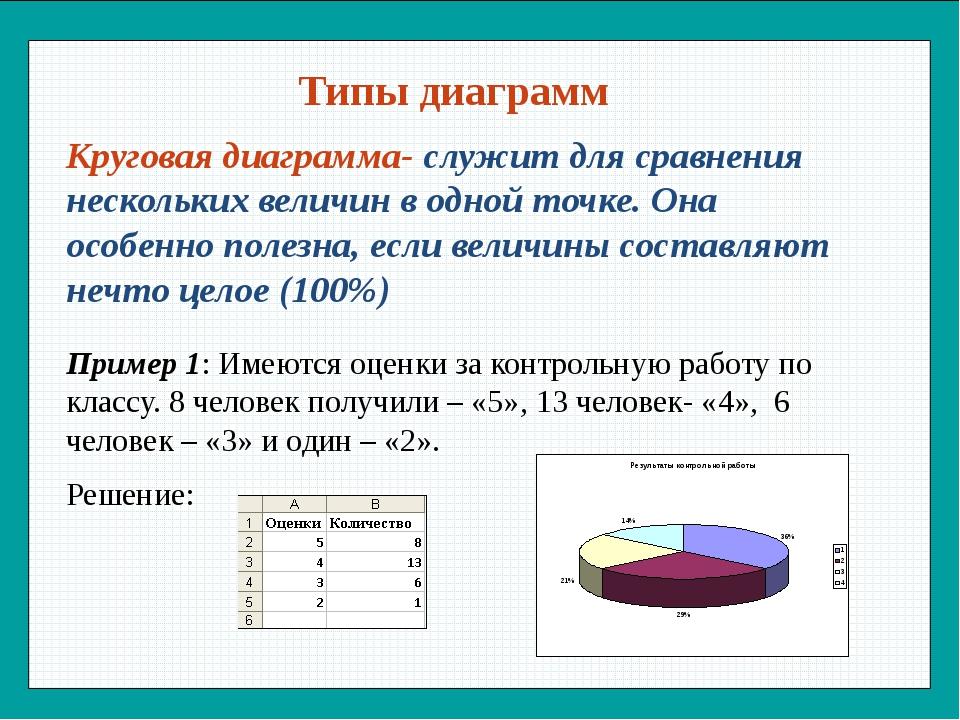 Диаграмма — википедия. что такое диаграмма
