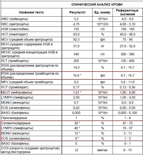 ✅ анализ крови wbc что это и норма - денталюкс.su