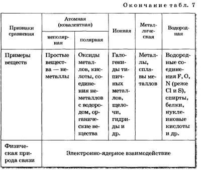 Типы химической связи   chemege.ru