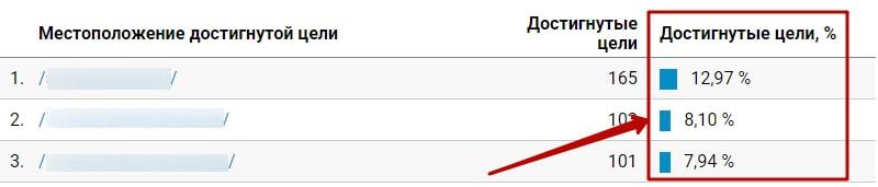 Конверсия сайта: что это такое, как считать и увеличить конверсию сайта | adblogger.ru