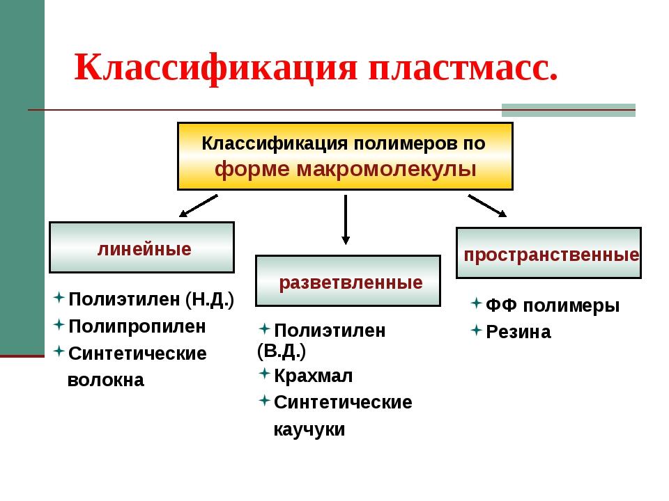 Структурное звено - полимер  - большая энциклопедия нефти и газа, статья, страница 1