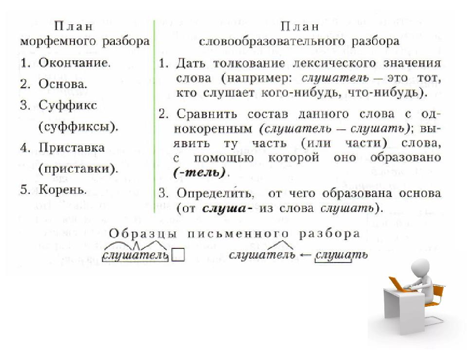 Способы словообразования в русском языке