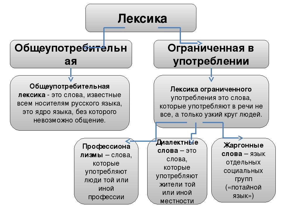 Что такое общеупотребительные слова в русском языке? примеры общеупотребительных слов - 4u pro