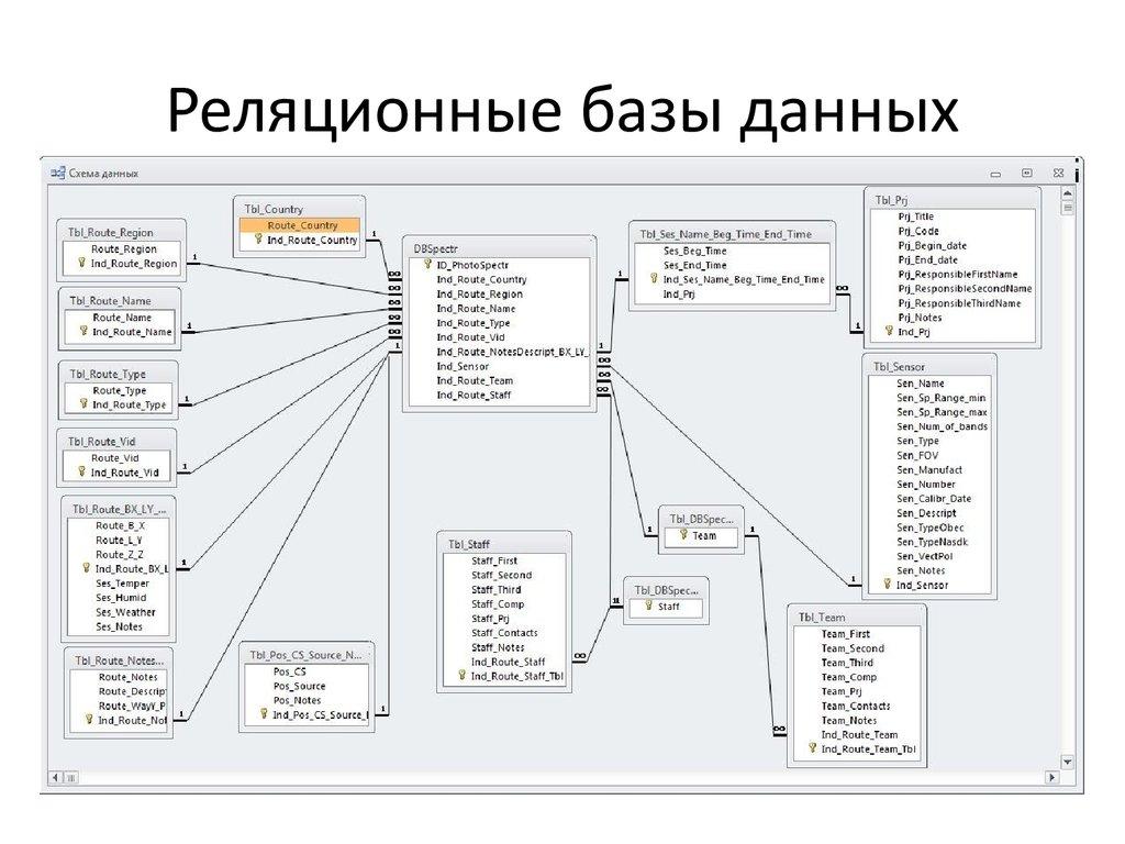 Как устроены базы данных