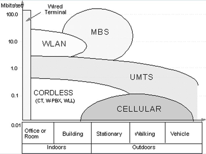 Umts - что это? технология umts. сотовая связь