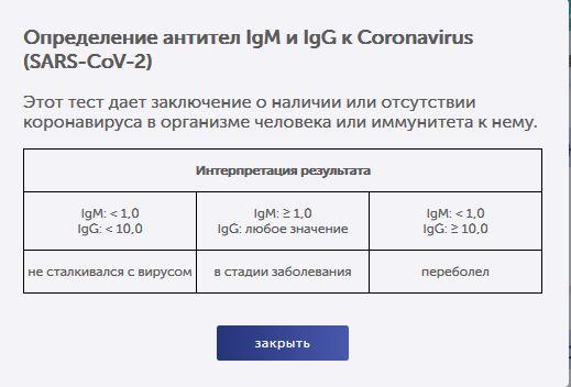 Что показывает тест на антитела к коронавирусу?