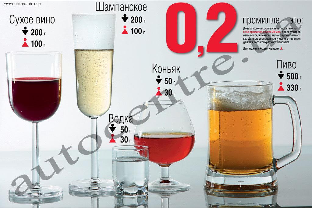 2 промилле алкоголя - это сколько алкоголя содержится в крови?