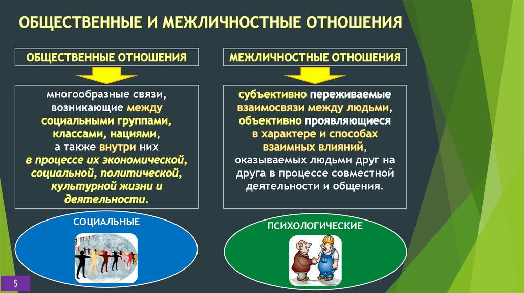 Межличностные отношения - interpersonal relationship - qwe.wiki