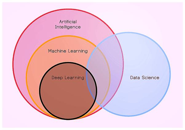 Большой гид по data science для начинающих: термины, применение, образование и вход в профессию