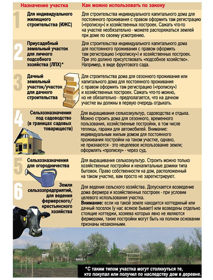 Лпх — личное подсобное хозяйство, земельный участок | свое хозяйство