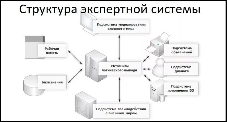 Экспертные системы (представление знаний)