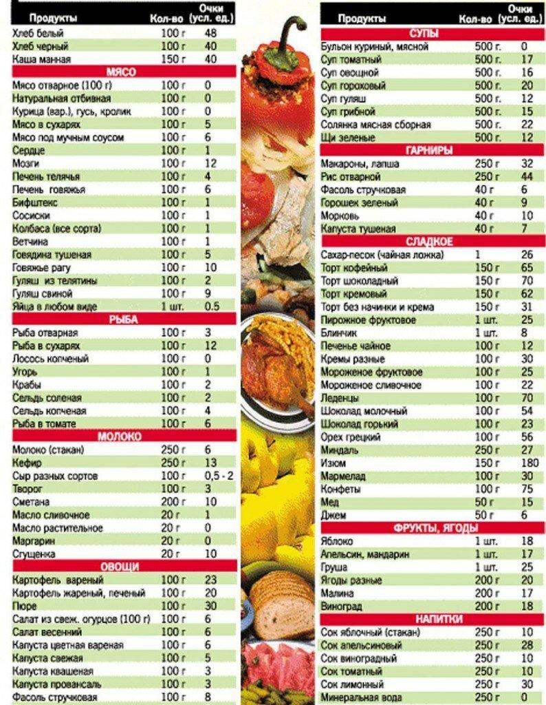 Основы кетогенной диеты, кето-меню для женщин