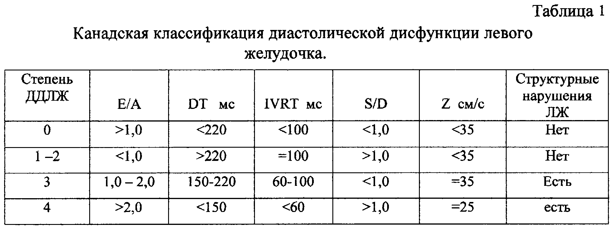 Диастолическая дисфункция левого желудочка 1 типа при пониженном давлении