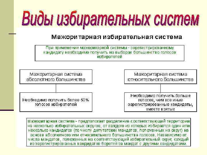 Мажоритарная и пропорциональная избирательная система - в чем разница
