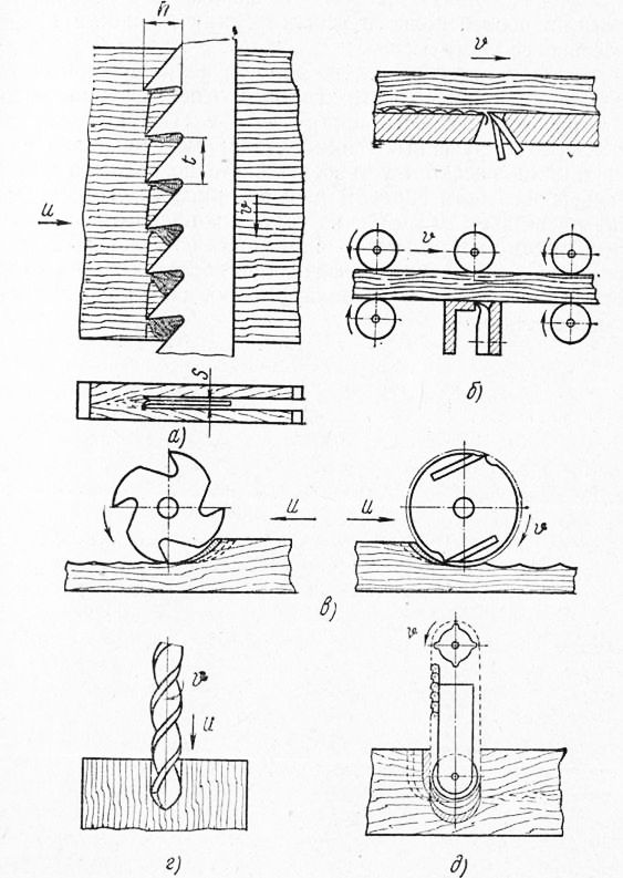 § 9. строгание [1978 бобиков п.д. - изготовление художественной мебели]