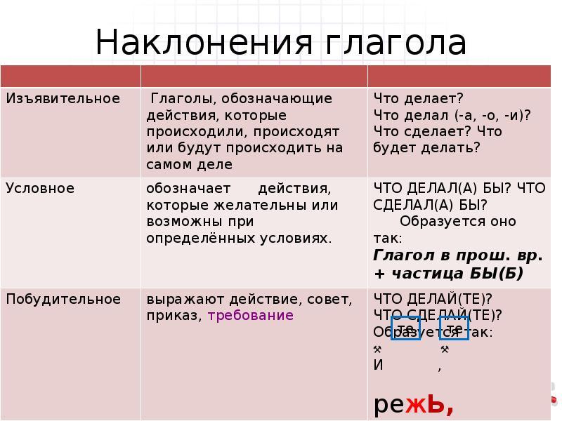 """Конспект """"наклонение глаголов"""" - учительpro"""