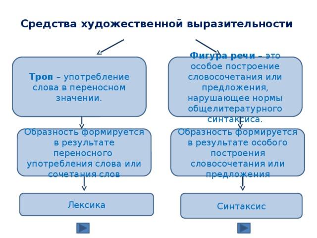 Стилистические фигуры речи. таблица с примерами