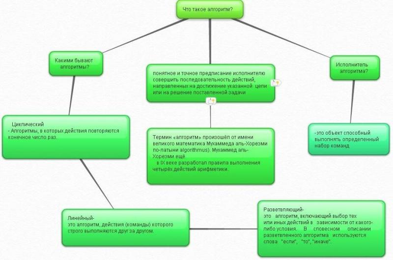 Циклические алгоритмы (циклы) определение: циклический алгоритм