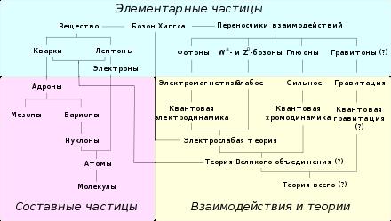 Элементарные частицы - химия