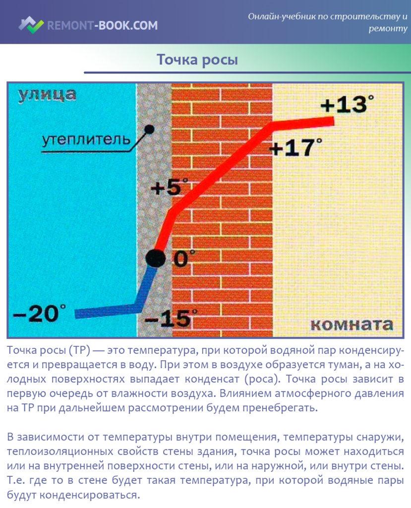 Как определить точку росы и что это такое: определение, расчет и устранение