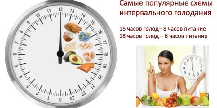 Интервальное голодание для похудения — 4 схемы приёма пищи для женщин и мужчин