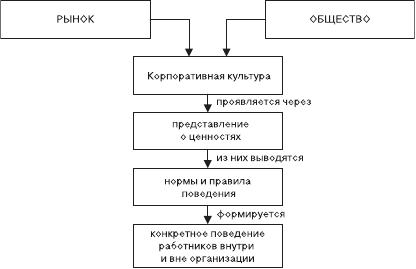 Лекция 8. корпоративная культура и корпоративная этика | контент-платформа pandia.ru