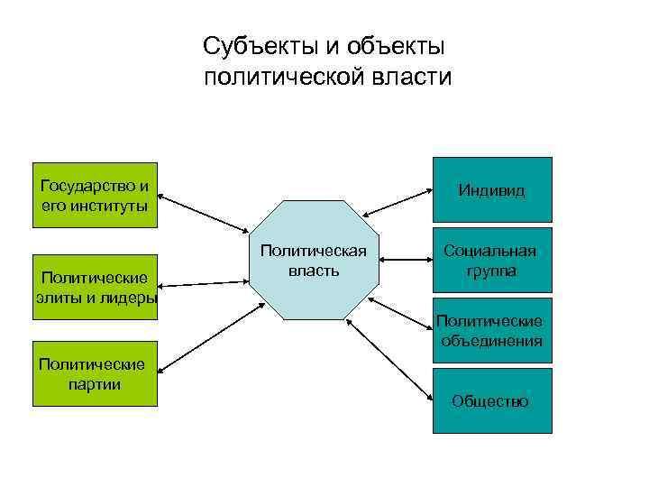 Политическая власть | политология