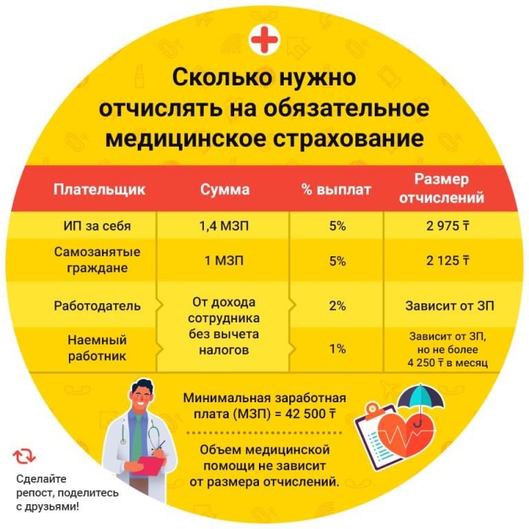 Что такое обязательное медицинское страхование (омс)?