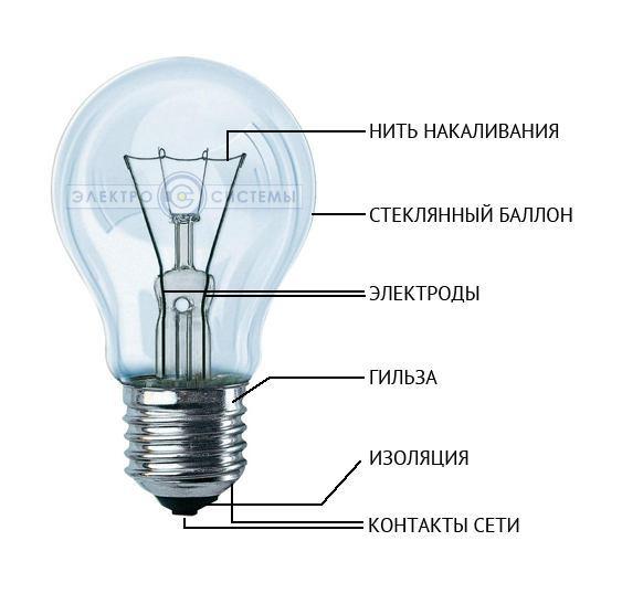 Из чего состоит и как устроена лампа накаливания: особенности конструкции, принцип работы, схема подключения