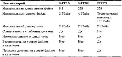 Что такое файловая система и какая разница между ntfs, fat32 и exfat - windows 10