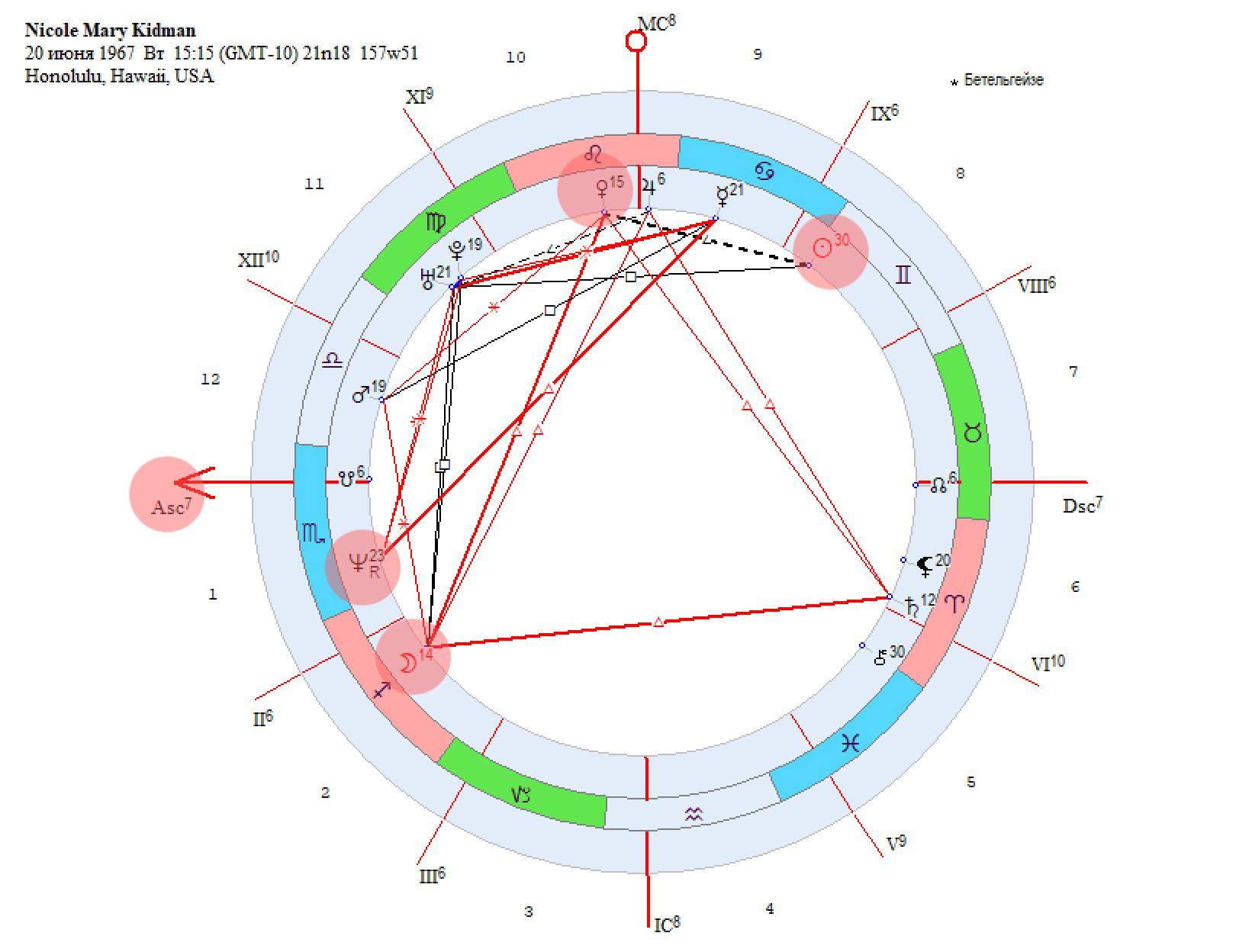 Что такое асцендент в гороскопе
