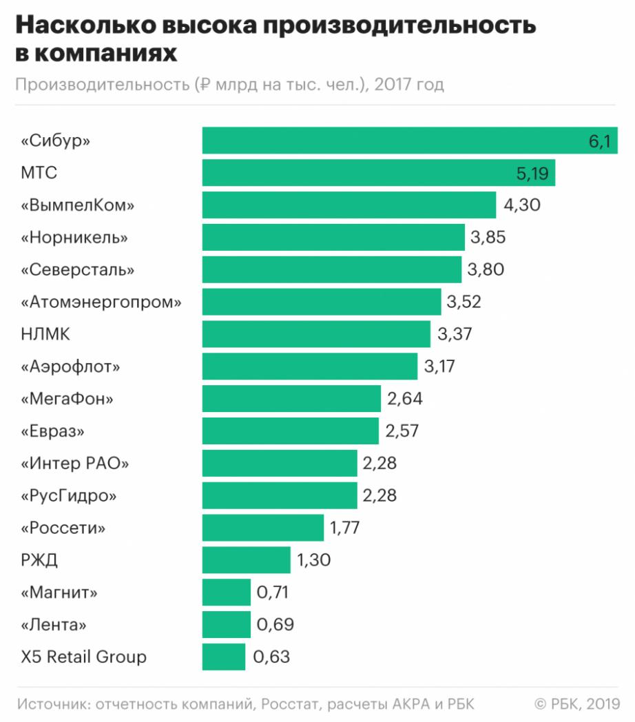 Показатели производительности труда. кратко. таблица