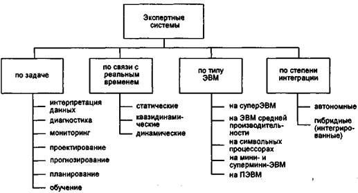 Глава 1.экспертные системы, их особенности. применение экспертных систем.