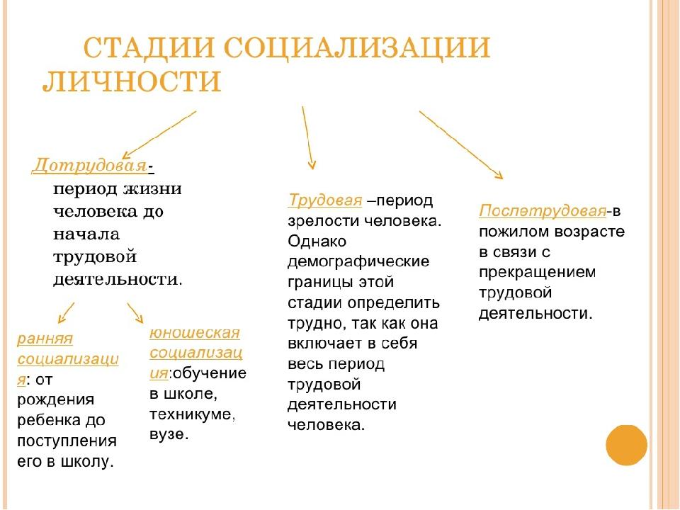 Что такое социализация личности, какое определение этому понятию даёт современная психология