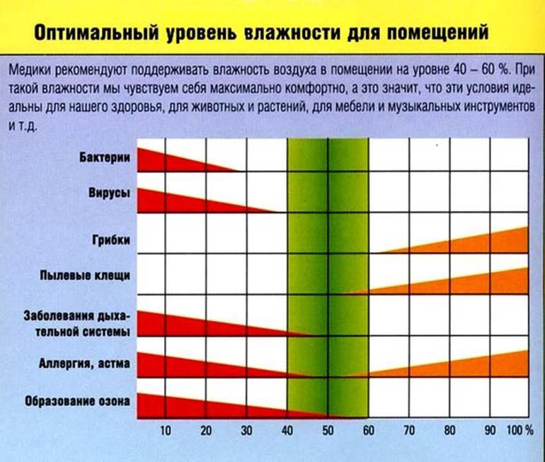 Абсолютная влажность воздуха — википедия с видео // wiki 2