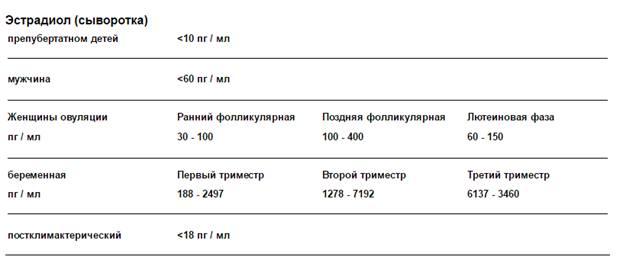 Гормон эстрадиол: что это такое, отклонения и норма :: syl.ru