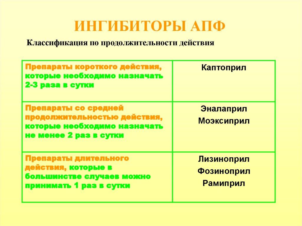 Ингибиторы апф. механизм действие и классификация. показание, противопоказание и побочные эффекты. - без гипертонии