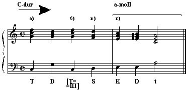 Модуляция (музыка) - modulation (music) - qwe.wiki