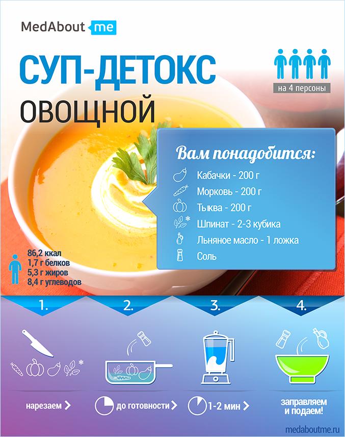 Детоксикация организма от алкоголя и наркотиков: методы и препараты | medeponim.ru