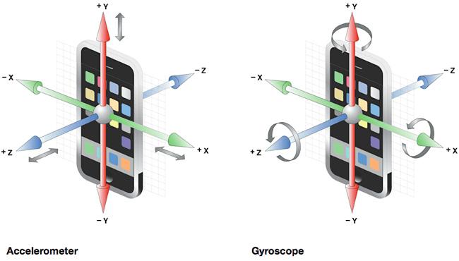 Гироскоп в телефоне – что это такое и как работает