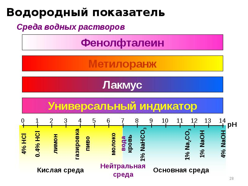 Водородный показатель — википедия с видео // wiki 2